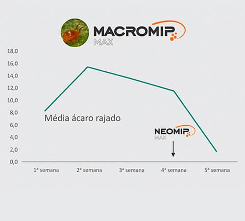 promip manejo integrado de pragas grafico macromip max 1